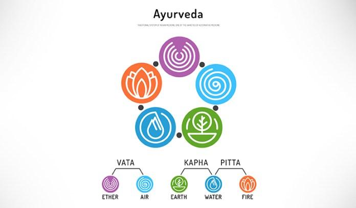 Doshas are of three types - vata, pitta, and kapha