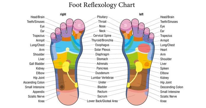 Reflexology: Massaging Points On Your Feet Improves Health