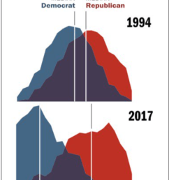in the last 23 years dems have shift left far more than republicans have shifted right read some of the poll questions for details  [ 764 x 1268 Pixel ]