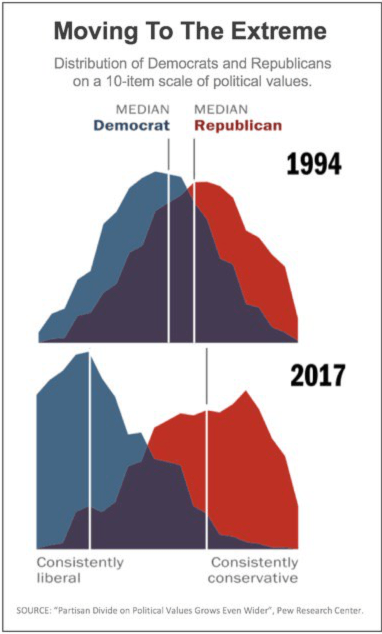 medium resolution of in the last 23 years dems have shift left far more than republicans have shifted right read some of the poll questions for details