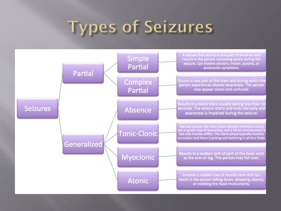 Seizures: The Different Types and Their Symptoms