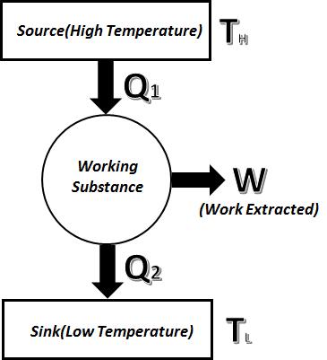 Difference between Heat Engine Heat Pump and Refrigerator - Heat Engine - Curio Physics