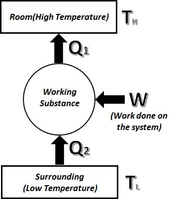 COP(Heat Pump)=COP(Refrigerator)+1- Curio Physics