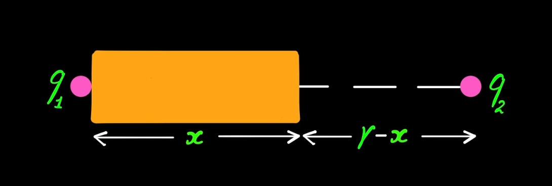 Coulomb's Law - 2 - Curio Physics