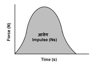 Impulse - Curio Physics