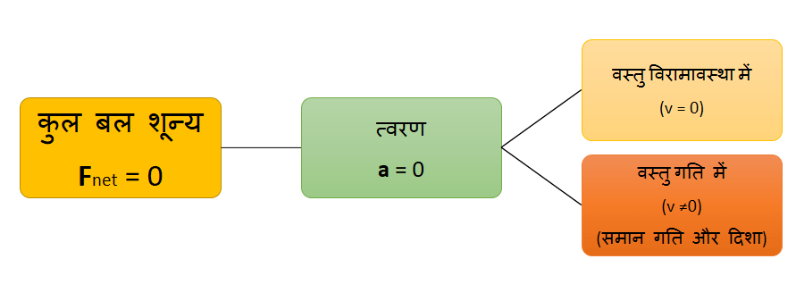 न्यूटन के नियम (प्रथम नियम) - Curio Physics