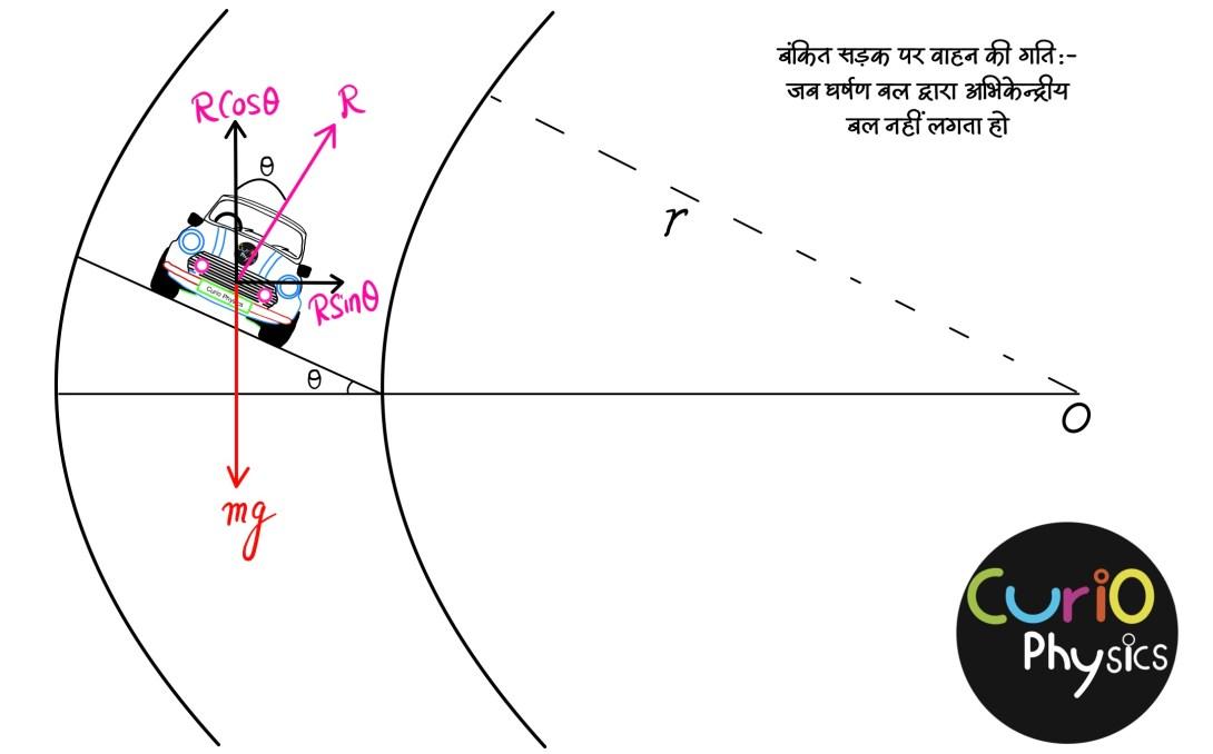 वृताकार पथ पर वाहन की गति - Curio Physics