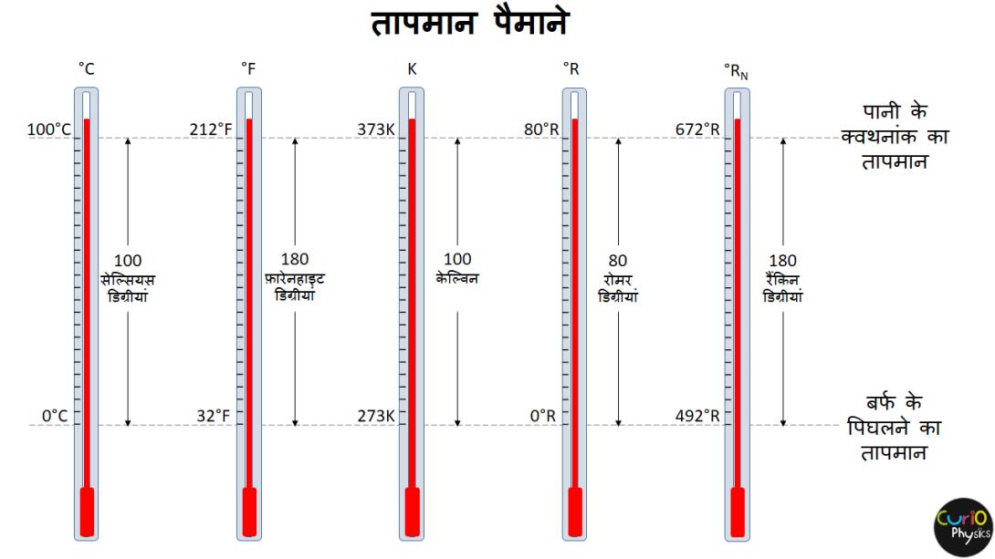 तापमान पैमाने - Curio Physics