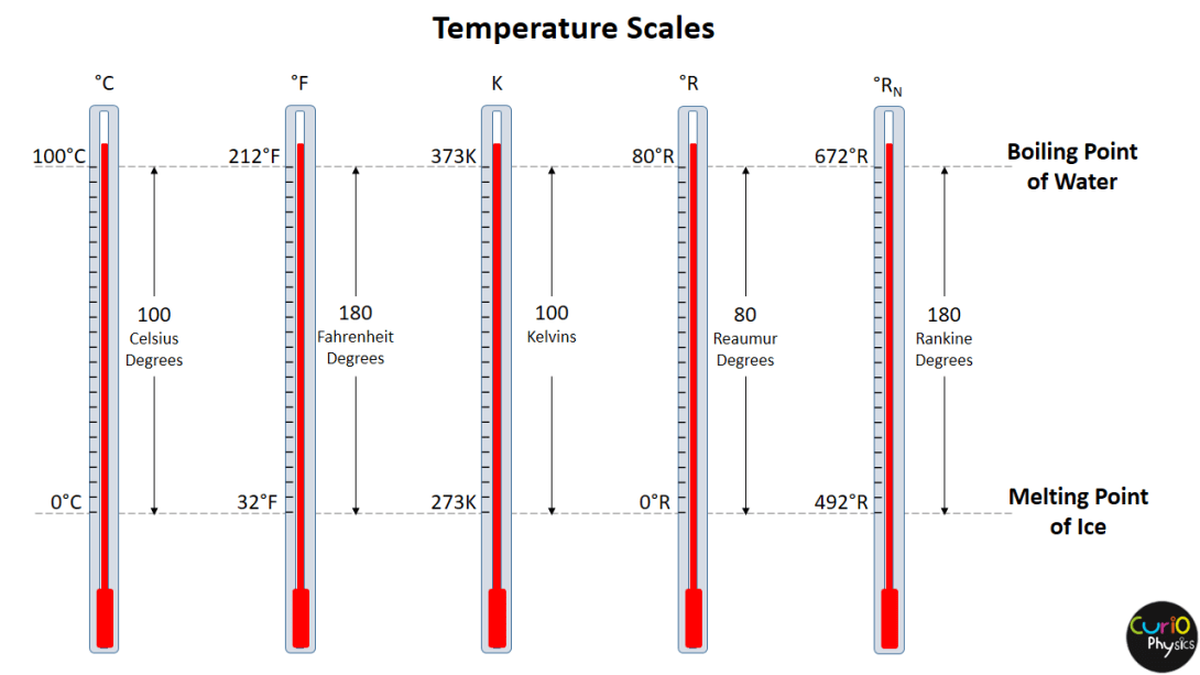 Temperature Scales - Curio Physics