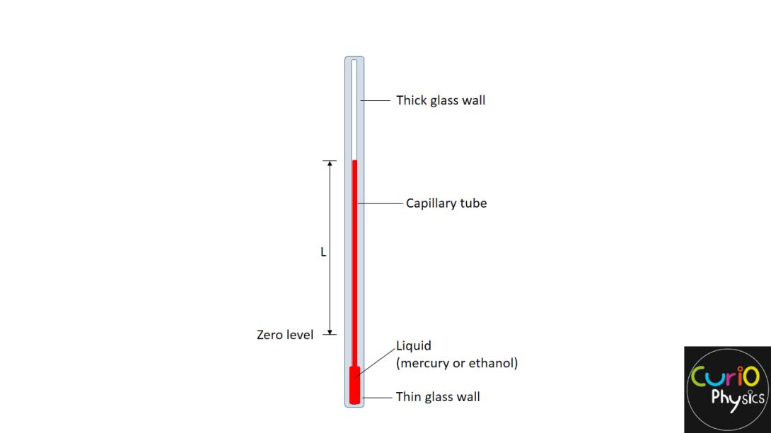 तापमान