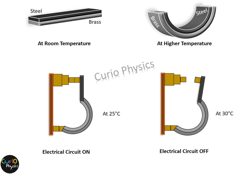 Bimetallic strip in thermostat - Curio Physics