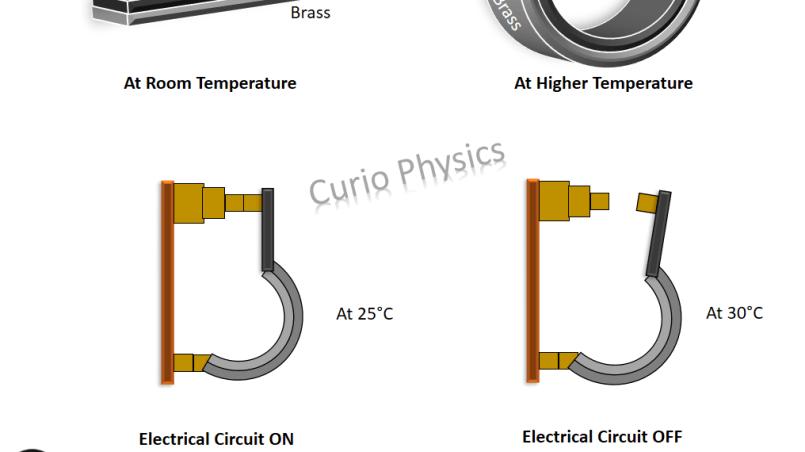 Bimetallic strips in thermostat