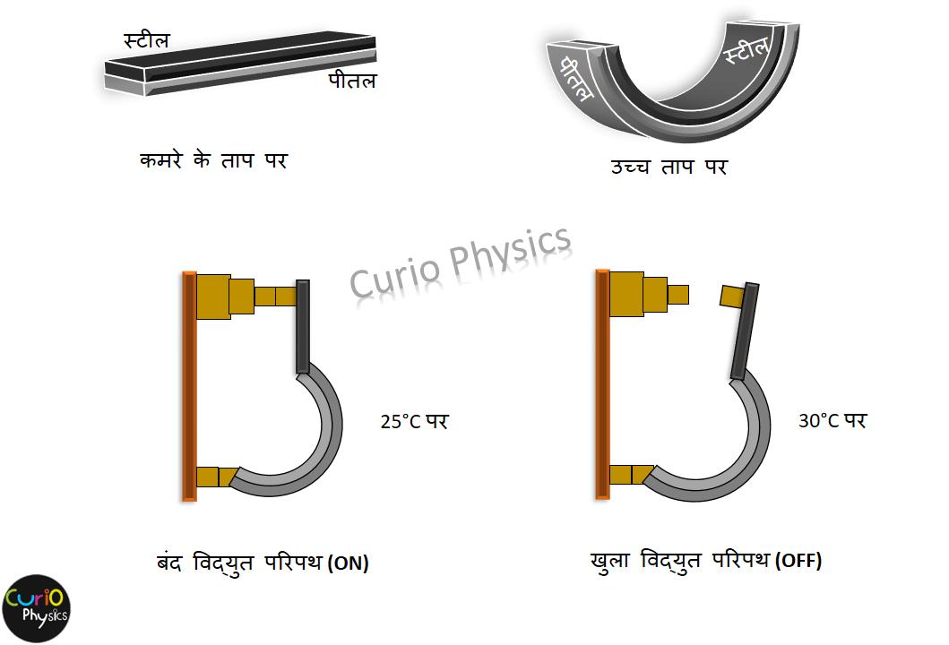 द्विधातु पट्टी (Bimetallic strip) - Curio Physics