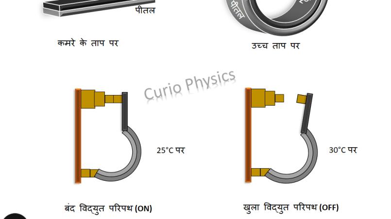 Bimetallic strip in thermostat H