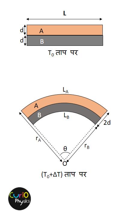 द्विधातु पट्टी (Bimetallic strip) - 2 - Curio Physics