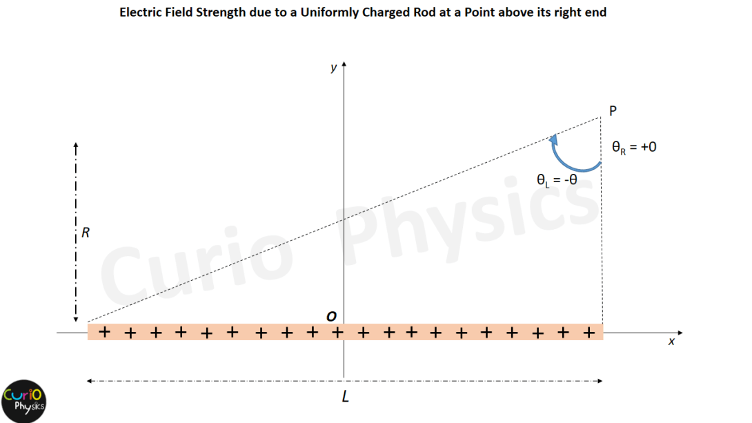 Electric Field Strength when the point P lies exactly above the right end of the finite rod - Curio Physics