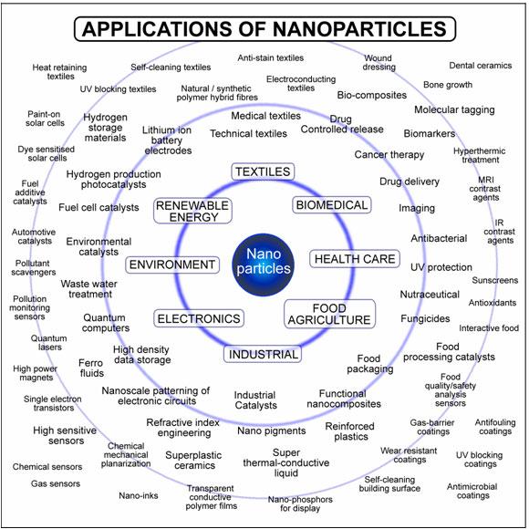 http://www.nanowerk.com/nanotechnology-applications.php