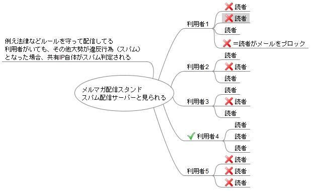 共有IP デメリット