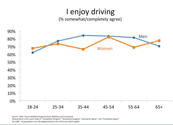 i-enjoy-driving
