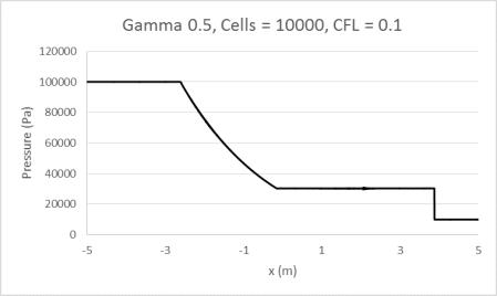 Gamma0.5_10000_0.1