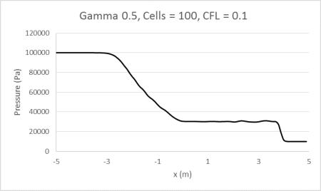 Gamma0.5_100_0.1