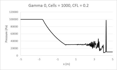 Gamma0_1000_0.2