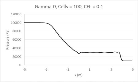 Gamma0_100_0.1