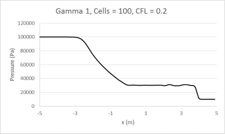 Gamma1_100_0.2