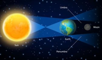 The position of the sun, earth and moon during a lunar eclipse