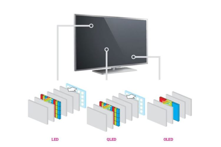 A diagram comparing between LED, QLED and OLED displays