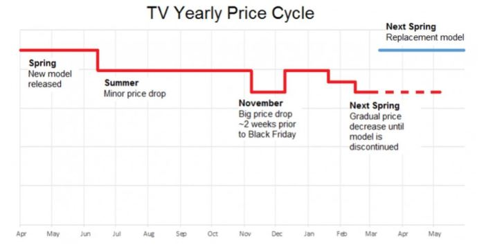 TV yearly price cycle