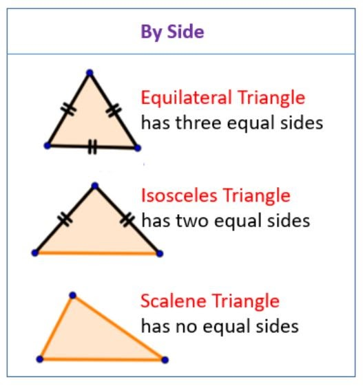 Triangles according to their edges: equilateral, isosceles and scalene.