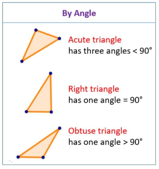 Triangles according to their angles: straight (equal to 90º), acute (less than 90º) and obtuse (greater than 90º).
