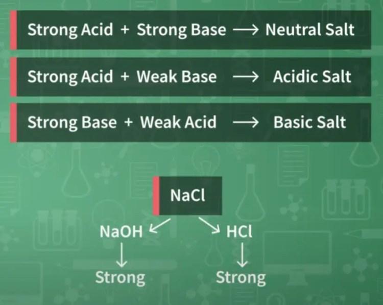 Chemistry of salt.