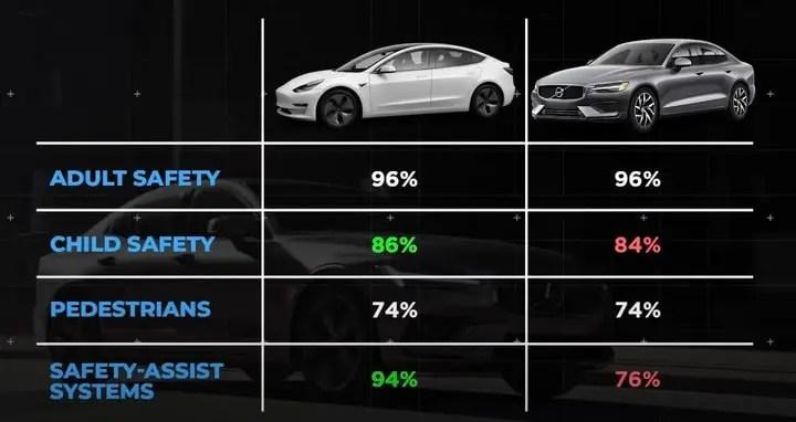 Tesla crash test compared to volvo s60 crash test.