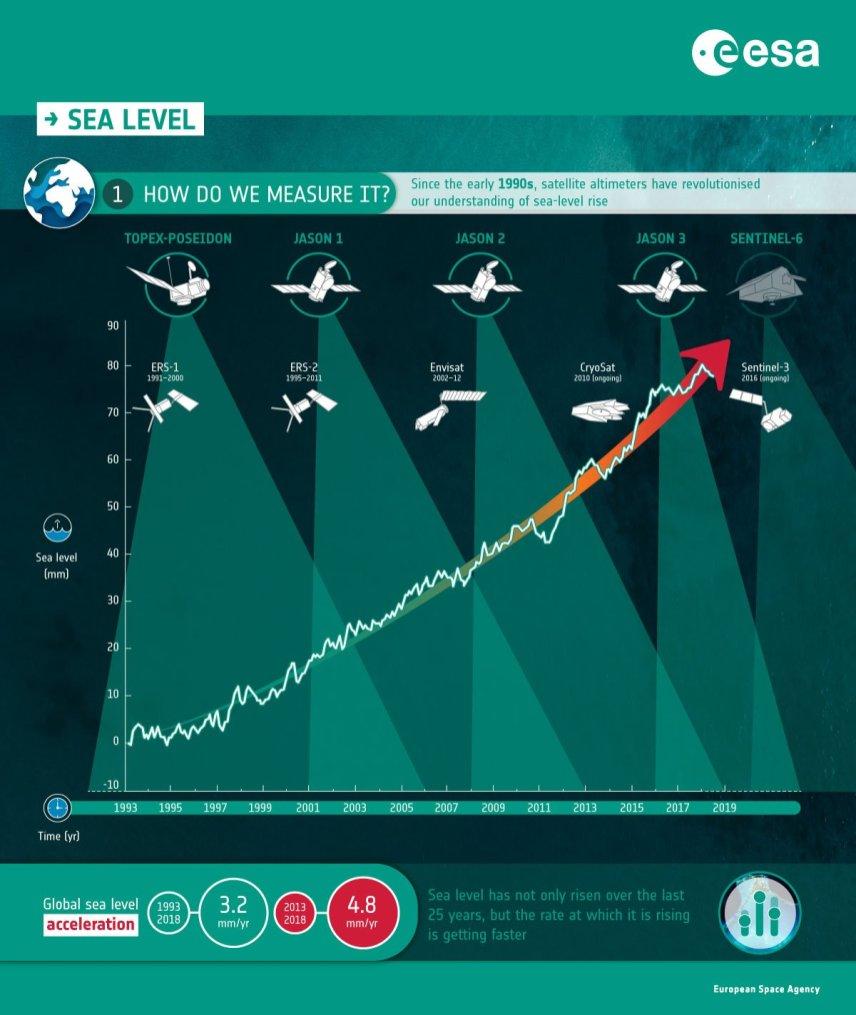 Sea-level-Rise_PT1