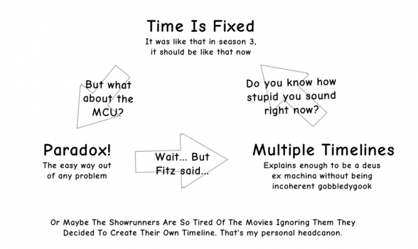time is fixed