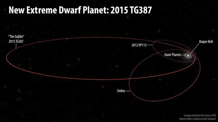 The newly found dwarf planet takes about 40,000 years to make a full orbit of the sun. Image Credit: Roberto Molar Candanosa, Scott Sheppard, Carnegie Institute for Science.