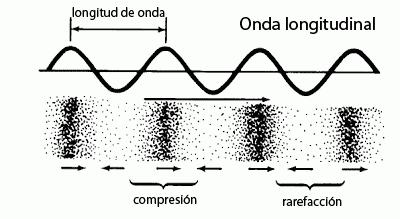 ¿Cómo se propaga el sonido?
