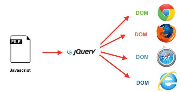 Figura 3. Usando Javascript a través de jQuery