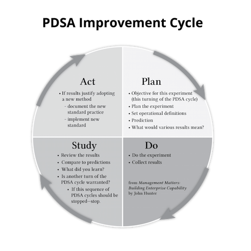 pdca cycle diagram 1997 ford explorer xlt stereo wiring pdsa curious cat management glossary definitions of the improvement graphic included here is from my book matters