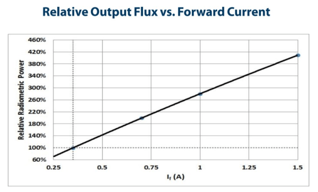 Chart showing near-linear relationship between forward current and light output of an LED