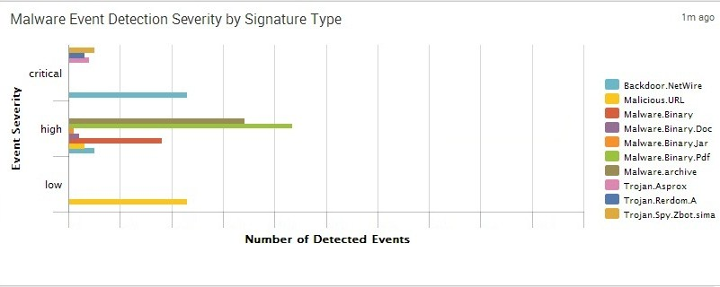 FireEye - Malware Event Detection Severity by Signature Types