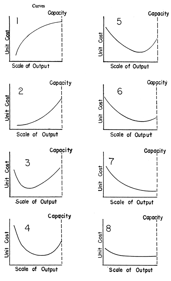 Debunking Economics Part 3.5: The Real Shape of the