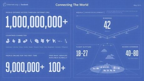 facebook connecting the world