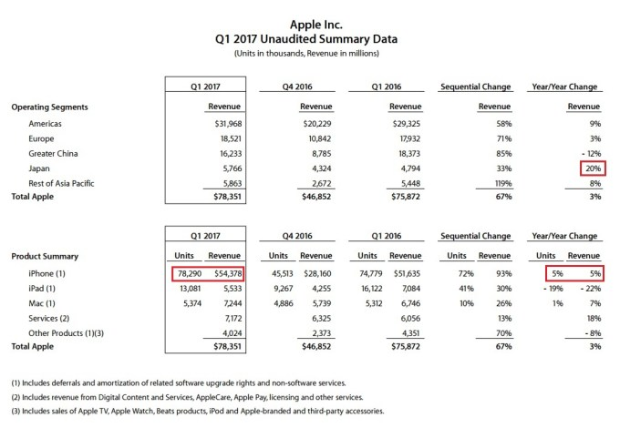 Apple Summary Data 1Q FY2017