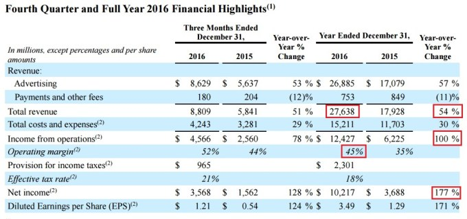 Facebook FY2016 Results