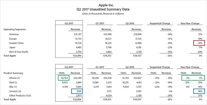 Apple FY2017-2Q Segment