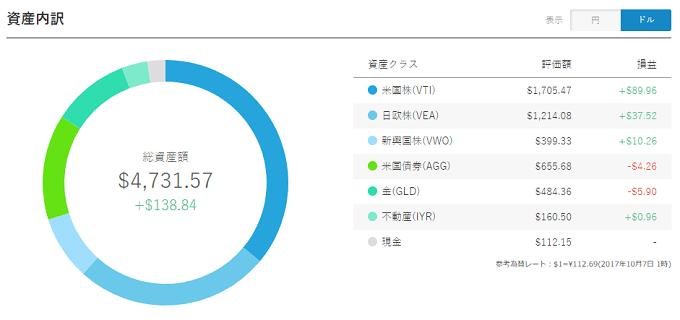 WealthNavi Result 20171007 USD