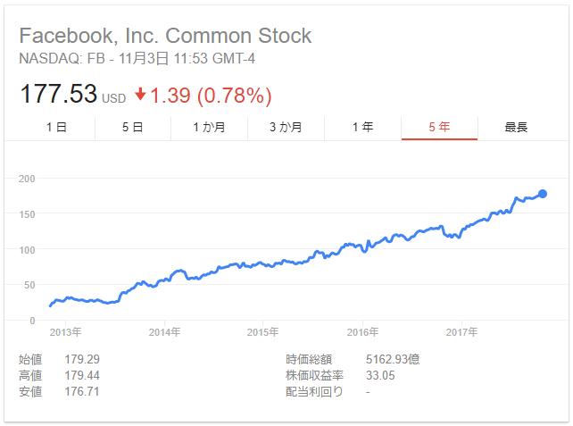 FB Stock 20171103